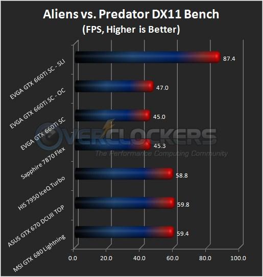Aliens vs. Predator DX11 Benchmark