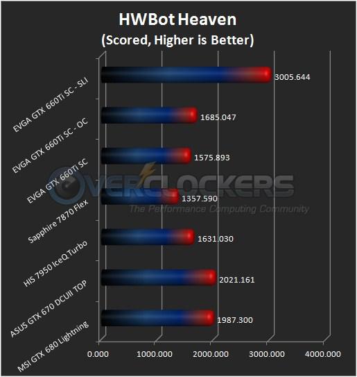 HWBot Heaven DX11