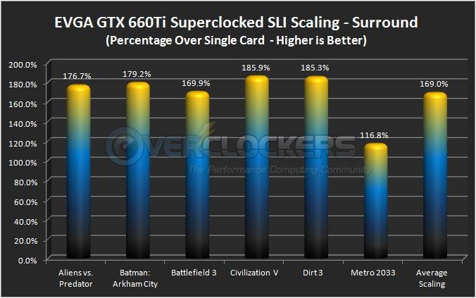 NVIDIA GTX 660Ti SLI Scaling - Surround @ 5760x1080