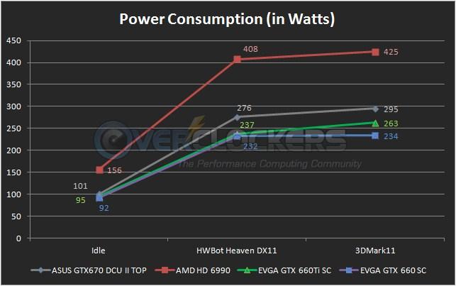 EVGA GTX 660 SC Power Consumption