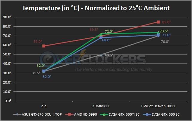 EVGA GTX 660 SC Cooler Performance