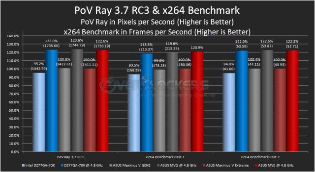 PoV Ray 3.7 RC3 & x264 Benchmark 4.0