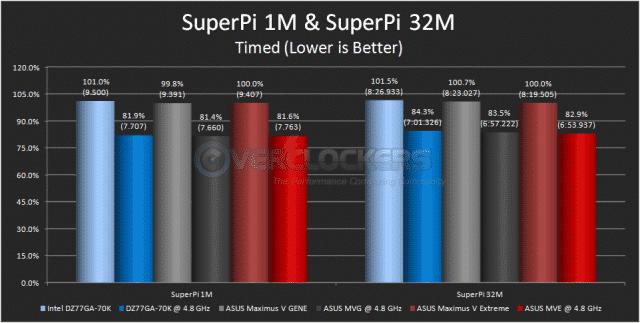 SuperPi 1M & SuperPi 32M