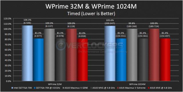 WPrime 32M & WPrime 1024M