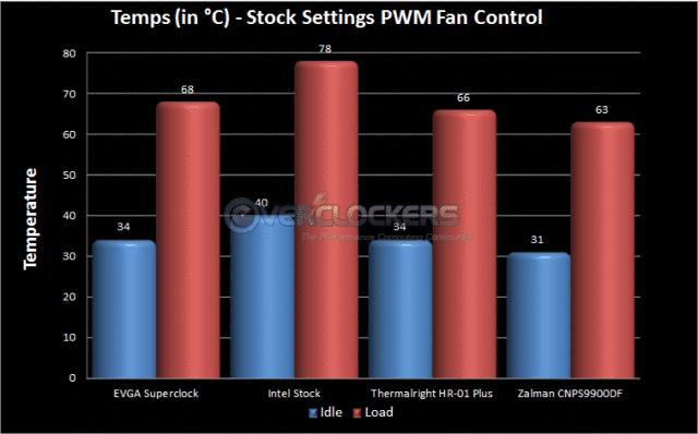 Stock Settings Using Motherboards PWM Fan Control
