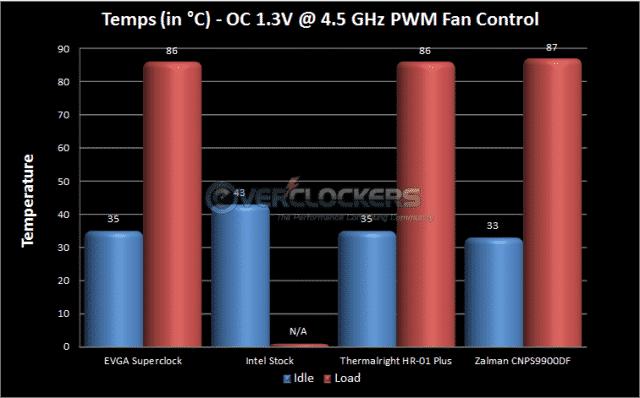 Overclocked PWM Fan Control