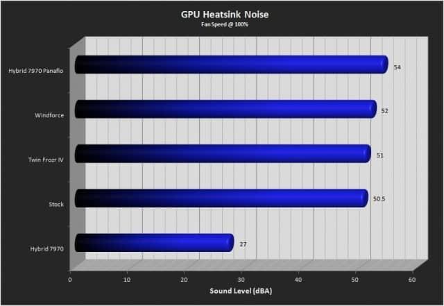 7970 GPU Heatsink Noise Results