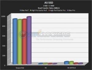2 SSD + 2 HDD Read Performance