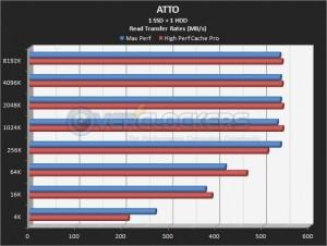 1 SSD + 1 HDD Read Performance