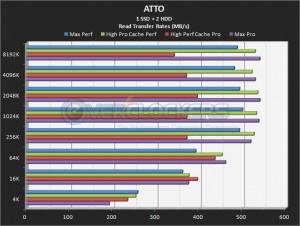 1 SSD + 2 HDD Read Performance