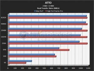 2 SSD + 1 HDD Read Performance