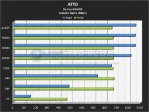 Two 256 GB Vertex 4 SSDs in RAID0