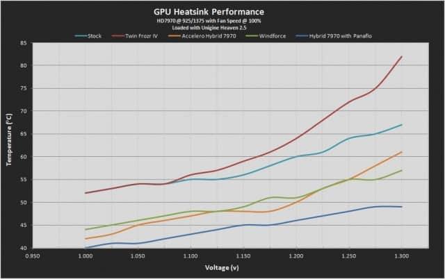 7970 Hybrid Performance Graph