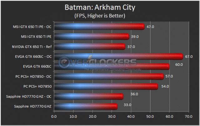 Batman: Arkham City Results