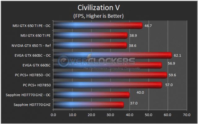 Civilization V Results