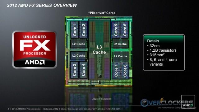 Piledriver Core Details