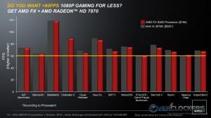 FX-8350 vs. i5 3570K Gaming