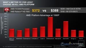 AMD vs. Intel + NVIDIA Platform