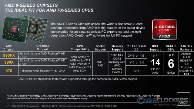 9-Series Chipset