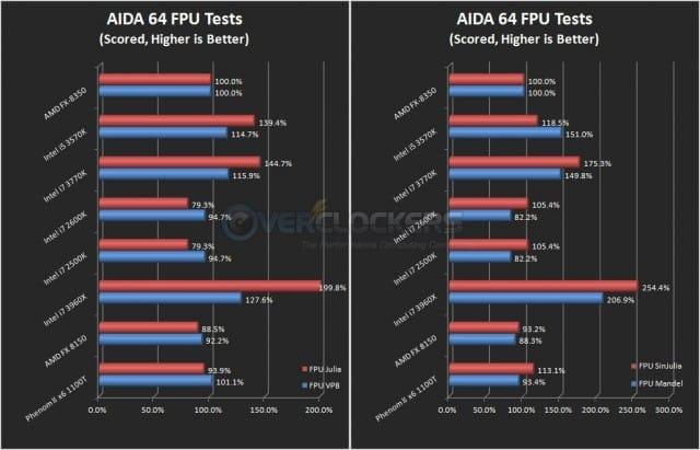 AIDA64 FPU Benchmarks