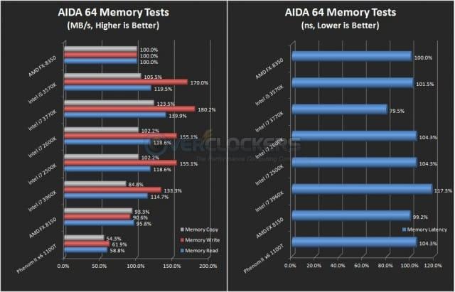 AIDA 64 Memory Benchmarks