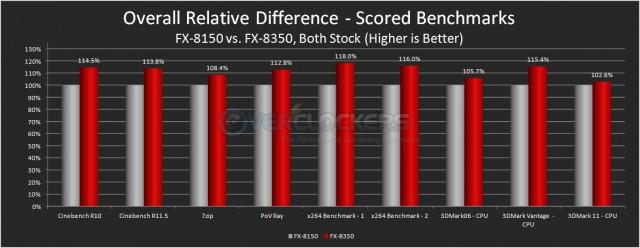FX-8150 vs. FX-8350 - Scored/Measured Benchmark Comparison