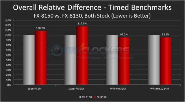 FX-8150 vs. FX-8350 - Timed benchmark Comparison