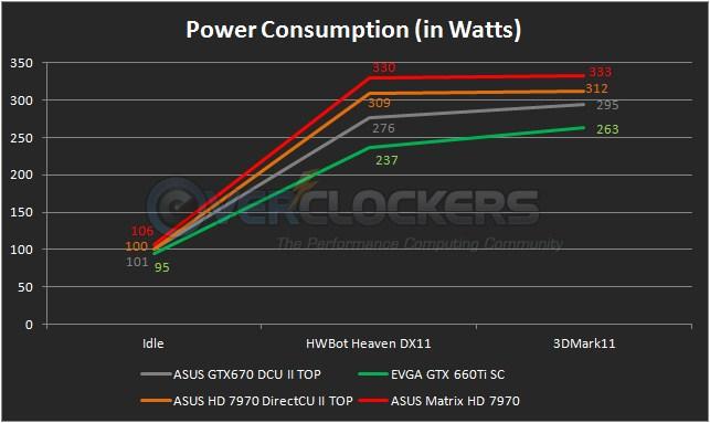 Matrix HD 7970 Power Consumption