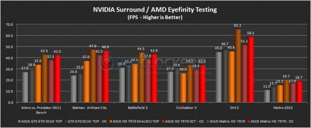 Eyefinity Testing