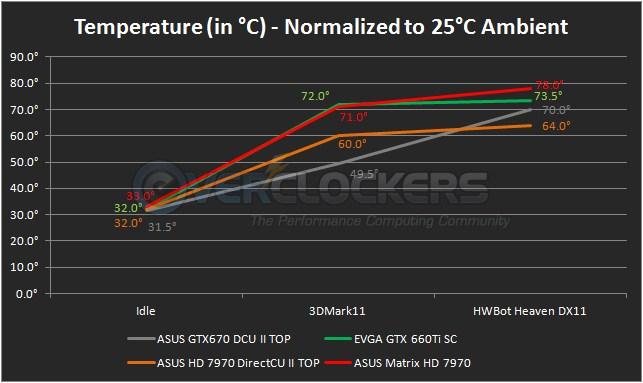 Matrix HD 7970 Cooler Performance