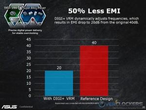 Digi+ VRM EMI By ASUS