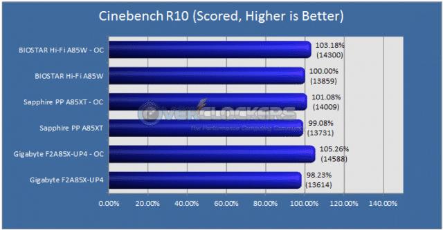 Cinebench R10 Results