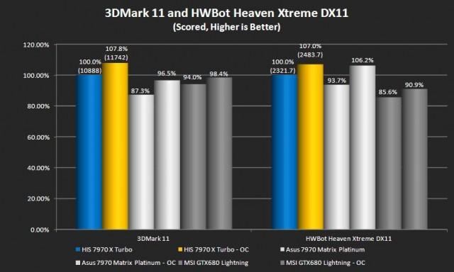 3DMark 11 and Unigine Heaven (Hwbot)