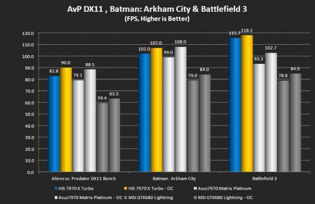 Aliens vs Predator, Batman: Arkham City, Battlefield 3