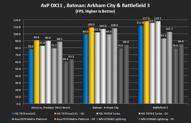 Alien vs. Predator, Batman: Arkham Asylum, Battlefield 3