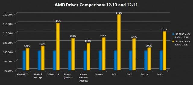 Driver Comparison