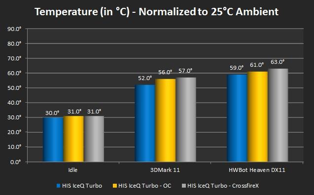 Temperatures