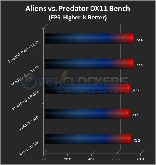 Aliens vs. Predator DX11