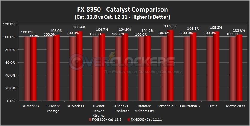 Catalyst 12.8 vs. Catalyst 12.11