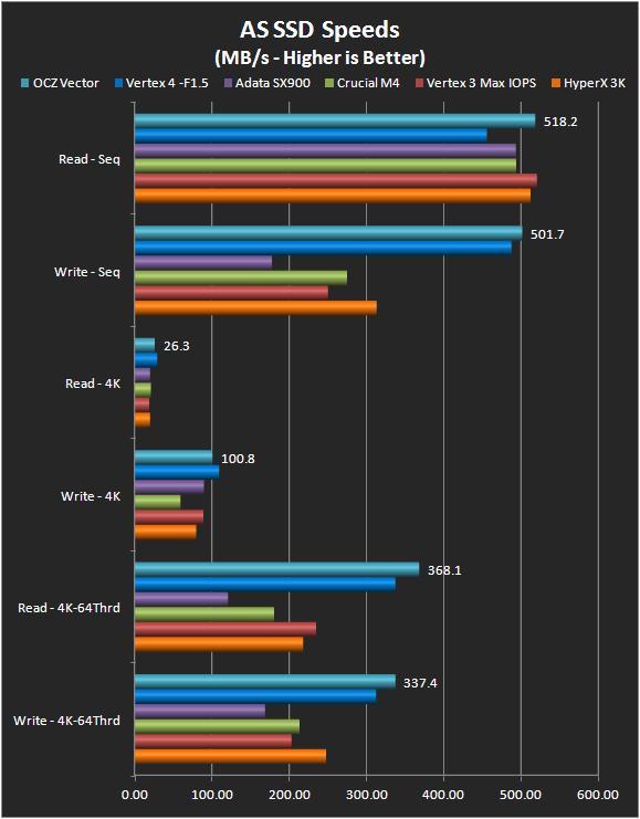 AS SSD - Speeds (v 1.6.4237)