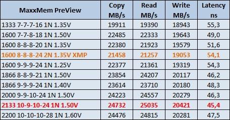 MaxxMem v1.95 results