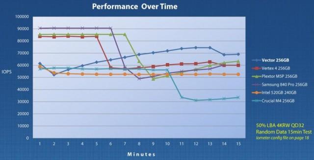 Sustained Performance (Courtesy of OCZ)