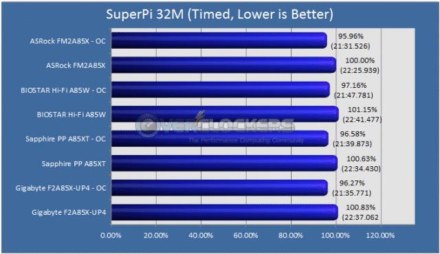 SuperPI 32M Results