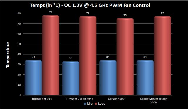 4.5 GHz OC PWM Fan Control