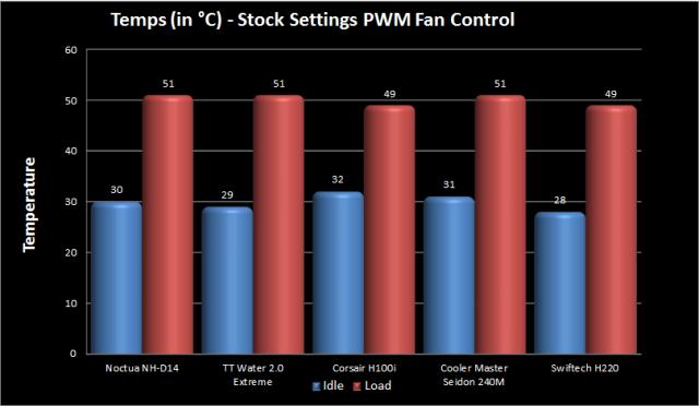 CPU at Stock - PWM Fan Control