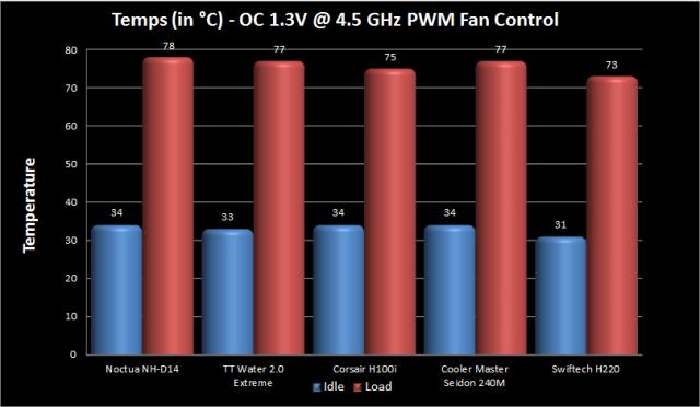 4.5 GHz OC - PWM Fan Control