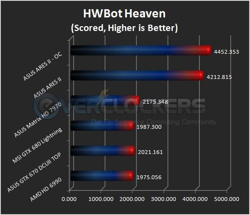 HWBot Heaven