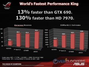 ASUS GTX 690 Comparison