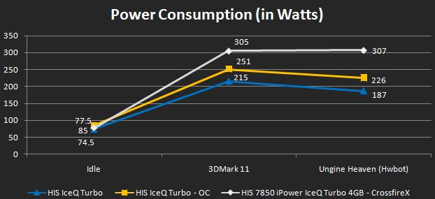 7850i-powerConsumption