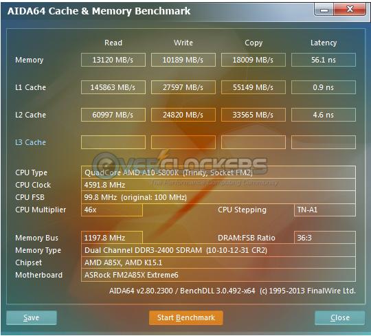 4.6 GHz/2400 MHz AIDA64 Cache & Memory Benchmark
